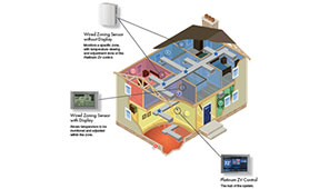 Indoor Air Quality American Standard Ny